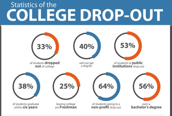 causes of college dropout Managing dropouts and completions is key to that vision, because community colleges are notorious—somewhat unfairly so—for their dropout rates.